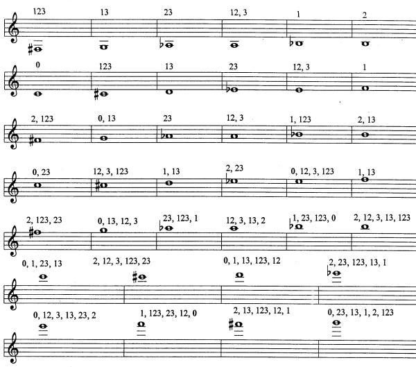 Blog » Printable Pdf Sheet Music Downloads: Musical Arrangement